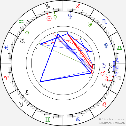 Sam Riley astro natal birth chart, Sam Riley horoscope, astrology