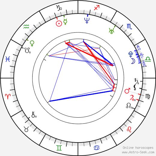 Sarah Shahi astro natal birth chart, Sarah Shahi horoscope, astrology