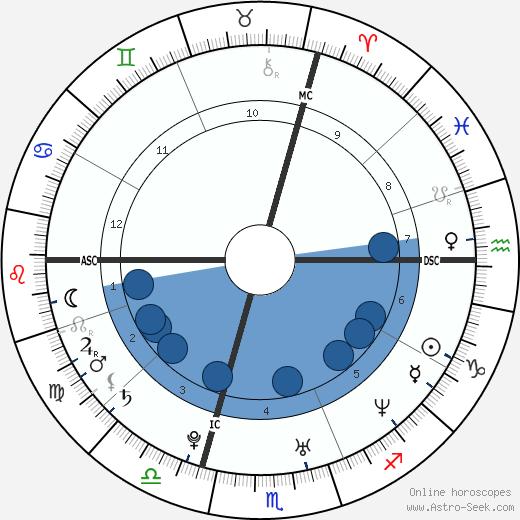 Sebastian Deisler wikipedia, horoscope, astrology, instagram