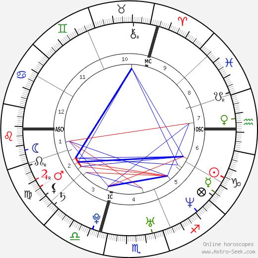 Sebastian Deisler tema natale, oroscopo, Sebastian Deisler oroscopi gratuiti, astrologia