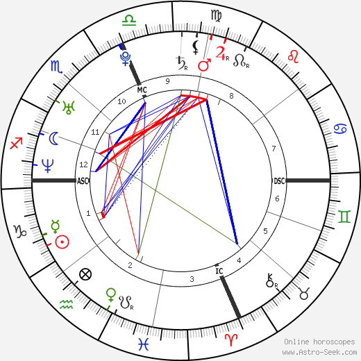 Stewart Baby Astro Birth Chart Horoscope Date Of Birth