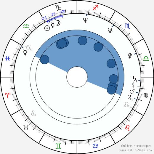 Tara Elders Birth Chart Horoscope, Date of Birth, Astro