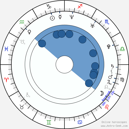 Ti West wikipedia, horoscope, astrology, instagram