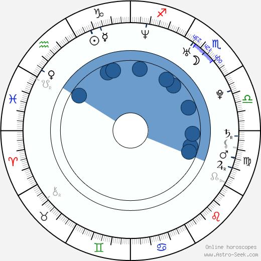 Vanessa Johansson wikipedia, horoscope, astrology, instagram