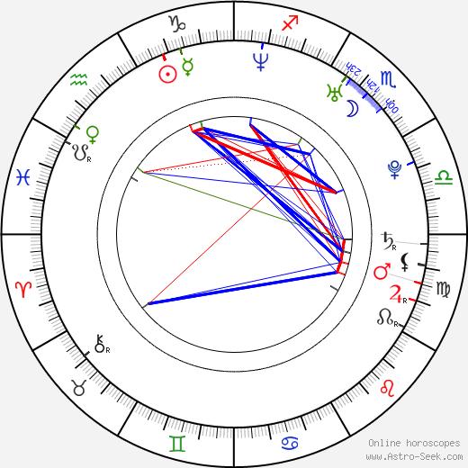 Vanessa Johansson astro natal birth chart, Vanessa Johansson horoscope, astrology