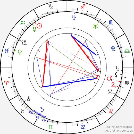 Viktor Oszkar Nagy birth chart, Viktor Oszkar Nagy astro natal horoscope, astrology