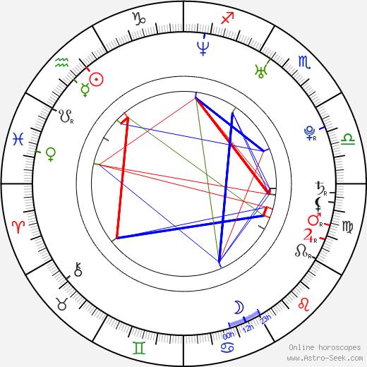 Wilmer Valderrama astro natal birth chart, Wilmer Valderrama horoscope, astrology