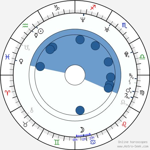 Yael Bar-Zohar wikipedia, horoscope, astrology, instagram
