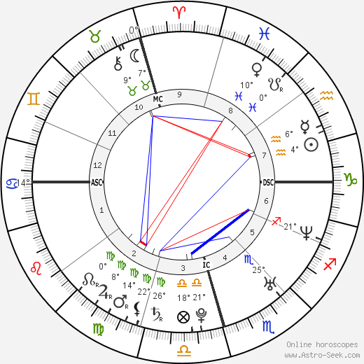 Yamandu Costa birth chart, biography, wikipedia 2019, 2020