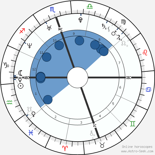 Zooey Deschanel horoscope, astrology, sign, zodiac, date of birth, instagram