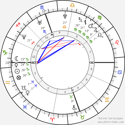 Zooey Deschanel birth chart, biography, wikipedia 2019, 2020