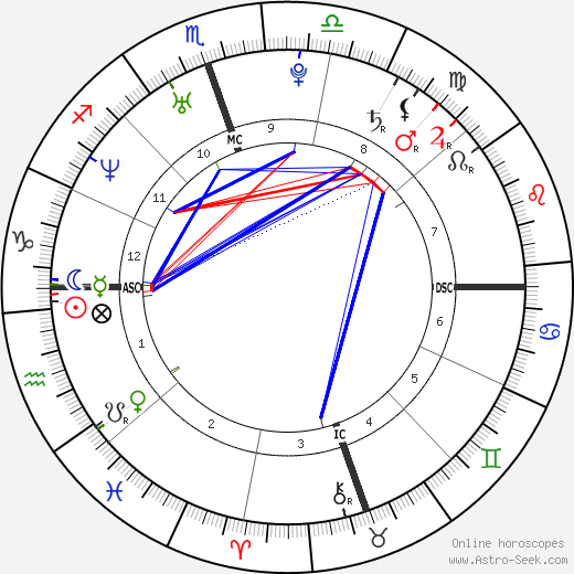 Zooey Deschanel astro natal birth chart, Zooey Deschanel horoscope, astrology