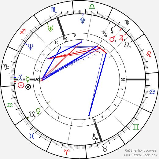 Зоуи Дешанель Zooey Deschanel день рождения гороскоп, Zooey Deschanel Натальная карта онлайн