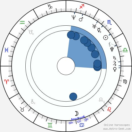 Aaron Harvey wikipedia, horoscope, astrology, instagram