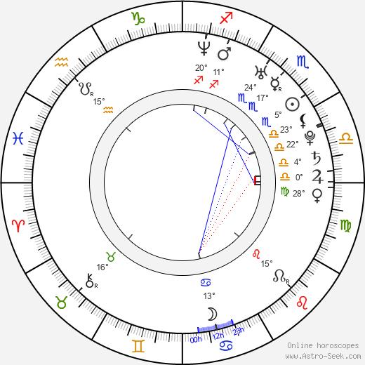 Aaron Harvey birth chart, biography, wikipedia 2020, 2021
