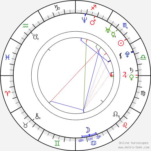 Aaron Harvey birth chart, Aaron Harvey astro natal horoscope, astrology