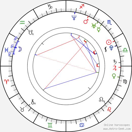 Alberto Amarilla birth chart, Alberto Amarilla astro natal horoscope, astrology