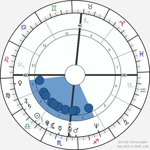 Alex Eisenhower wikipedia, horoscope, astrology, instagram