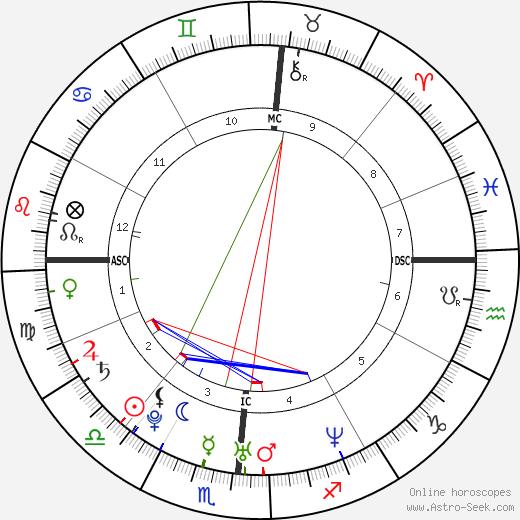 Alex Eisenhower день рождения гороскоп, Alex Eisenhower Натальная карта онлайн