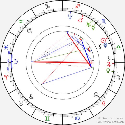Ariana Delawari astro natal birth chart, Ariana Delawari horoscope, astrology