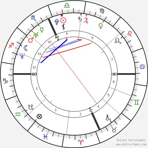 Ashanti astro natal birth chart, Ashanti horoscope, astrology