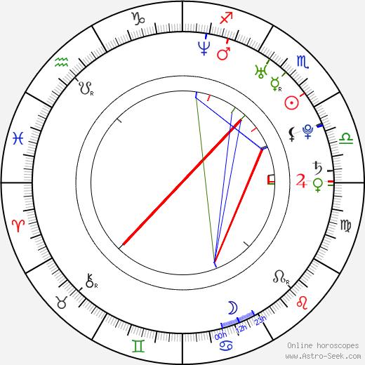 Belinda Kirwan birth chart, Belinda Kirwan astro natal horoscope, astrology