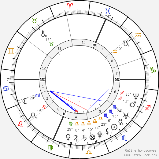 Ben Foster birth chart, biography, wikipedia 2018, 2019