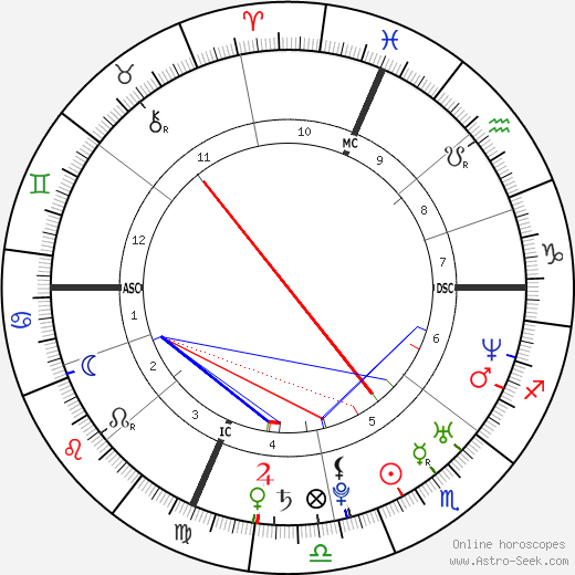 Ben Foster astro natal birth chart, Ben Foster horoscope, astrology