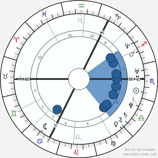 Ben Goldsmith wikipedia, horoscope, astrology, instagram