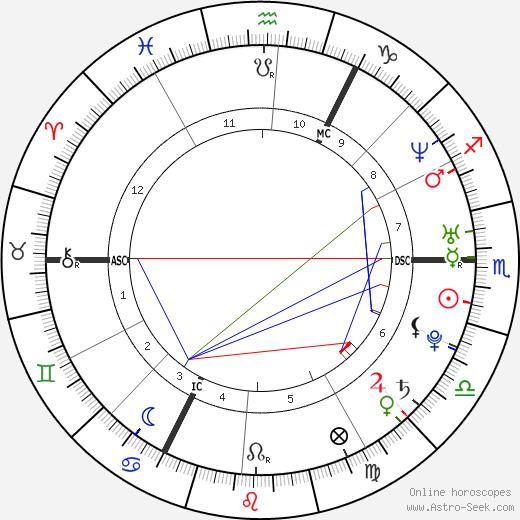 Ben Goldsmith день рождения гороскоп, Ben Goldsmith Натальная карта онлайн