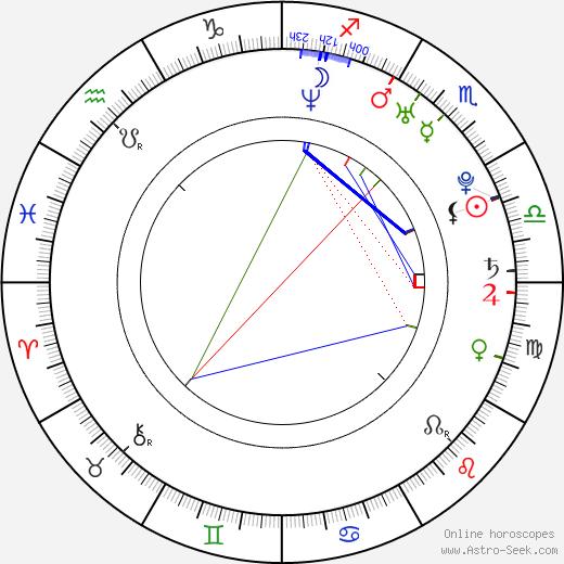 Cansu Dere astro natal birth chart, Cansu Dere horoscope, astrology