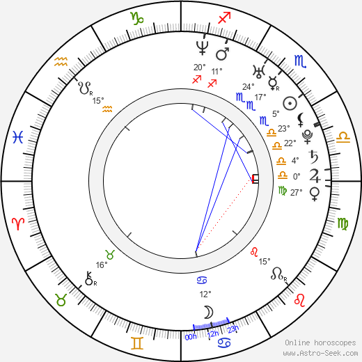 Christopher Estes birth chart, biography, wikipedia 2020, 2021