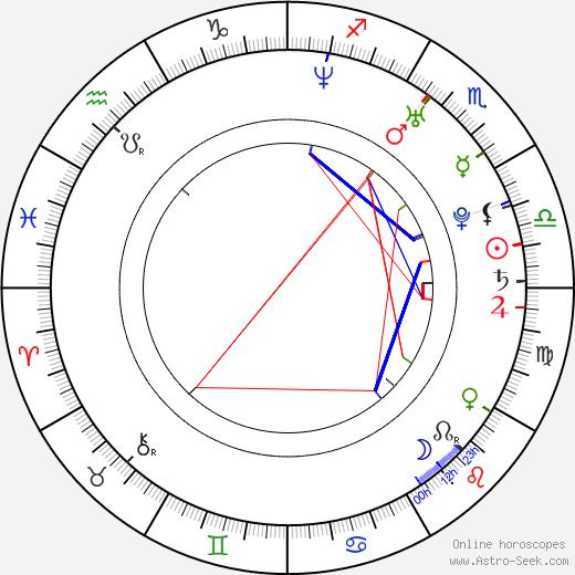 Daniel DeSanto birth chart, Daniel DeSanto astro natal horoscope, astrology