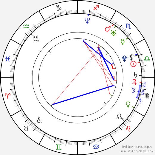 David Alpay birth chart, David Alpay astro natal horoscope, astrology
