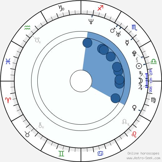 Edison Chen wikipedia, horoscope, astrology, instagram