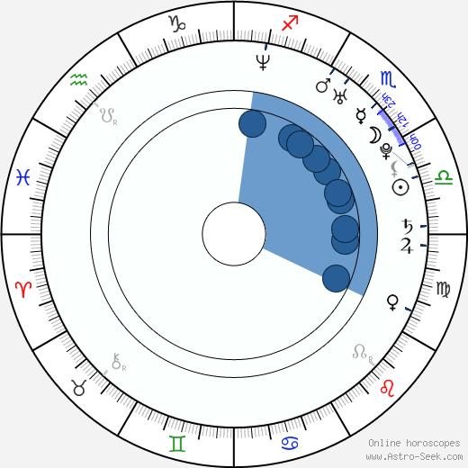 Fernanda Machado wikipedia, horoscope, astrology, instagram