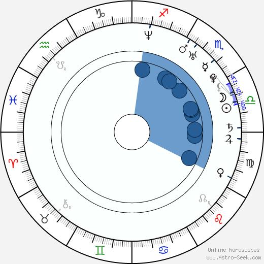 Henrik Zetterberg wikipedia, horoscope, astrology, instagram