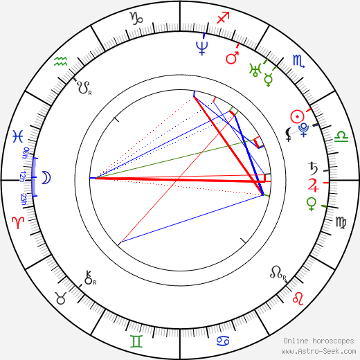 Jacob Leatherman день рождения гороскоп, Jacob Leatherman Натальная карта онлайн