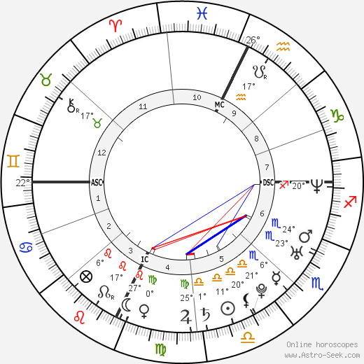 Joseph P. III Kennedy birth chart, biography, wikipedia 2019, 2020