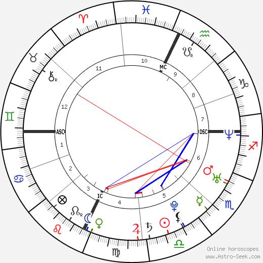Joseph P. III Kennedy astro natal birth chart, Joseph P. III Kennedy horoscope, astrology