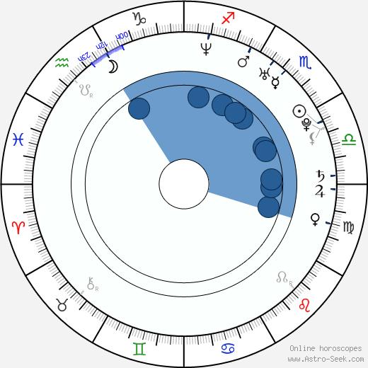 Kareem Mortimer wikipedia, horoscope, astrology, instagram