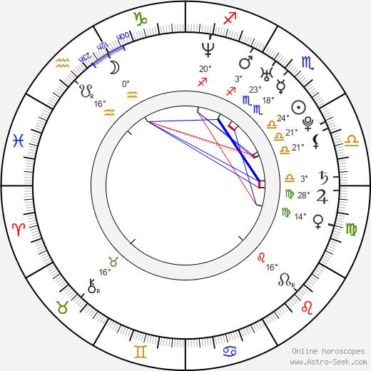 Kareem Mortimer birth chart, biography, wikipedia 2019, 2020