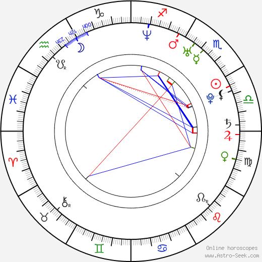 Kareem Mortimer astro natal birth chart, Kareem Mortimer horoscope, astrology