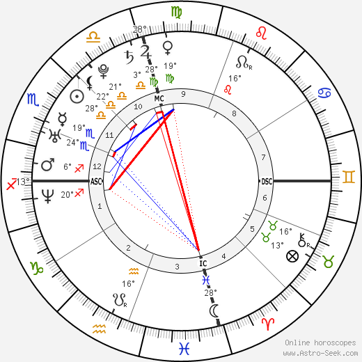kim kardashian astro birth chart horoscope date of birth