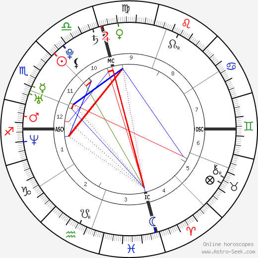 Kim Kardashian Astro Natal Birth Chart Horoscope Astrology