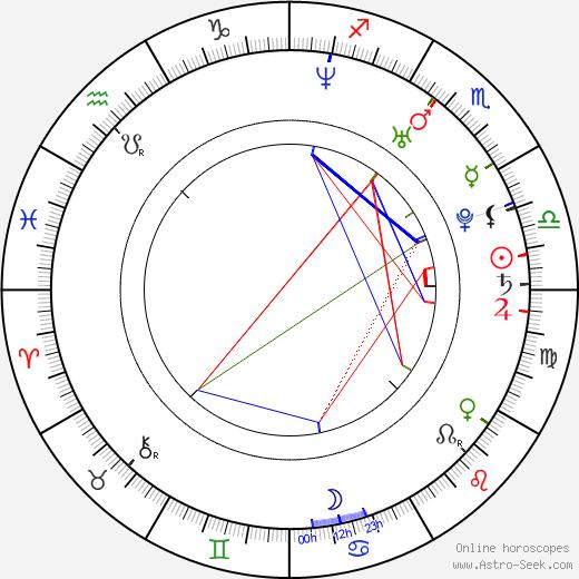 Kim-Lian van der Meij birth chart, Kim-Lian van der Meij astro natal horoscope, astrology