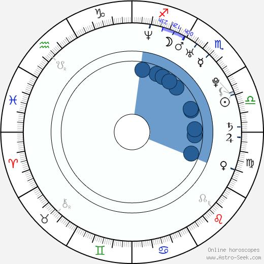Magor Imre Csibi wikipedia, horoscope, astrology, instagram