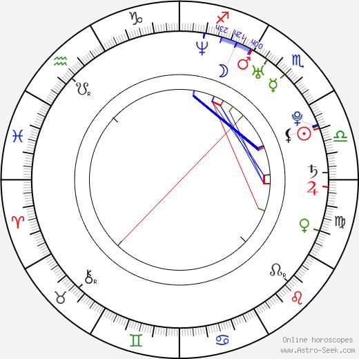 Magor Imre Csibi день рождения гороскоп, Magor Imre Csibi Натальная карта онлайн