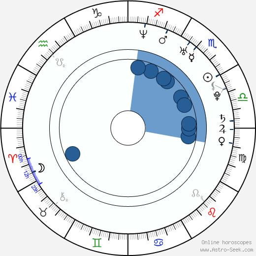 Martijn Maria Smits wikipedia, horoscope, astrology, instagram