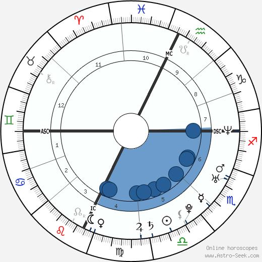 Matthew R. Kennedy wikipedia, horoscope, astrology, instagram